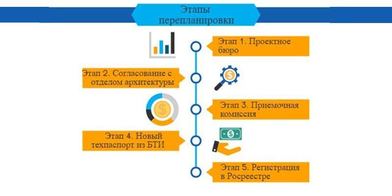 Процедура узаконивания перепланировки включает несколько этапов