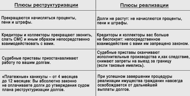 проценты в процедуре банкротства